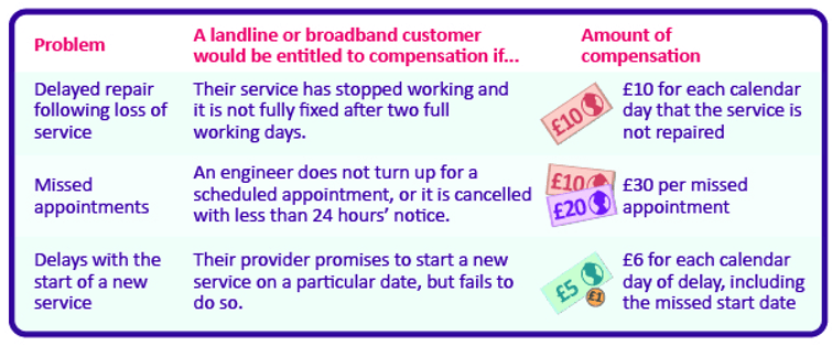 ISPs trying to block £185m broadband compensation