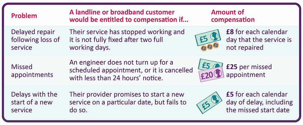 £8 a day broadband compensation by 2019