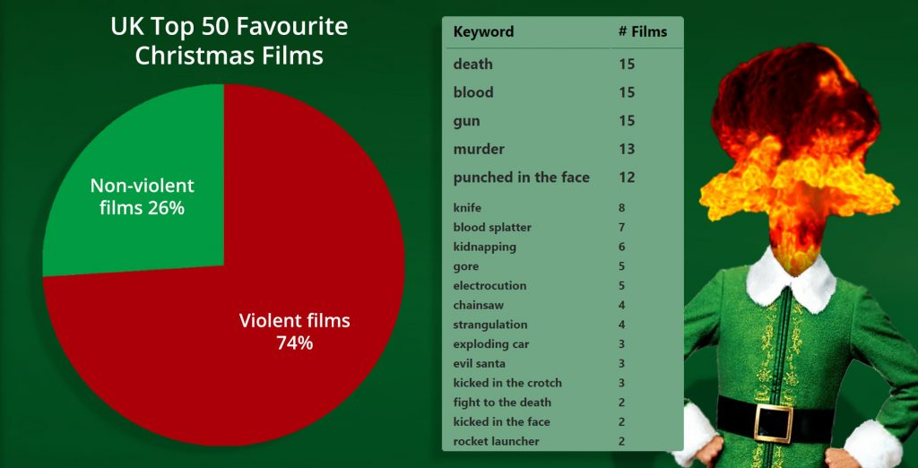 Study finds UK's Top Christmas Films... and they're pretty Violent! 1